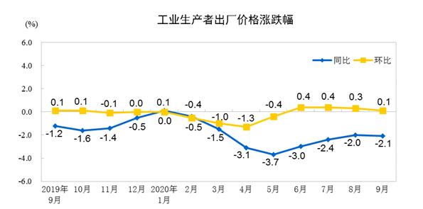 国家统计局:1-9月份木材加工及木、竹制品出厂价格同比下降0.6%