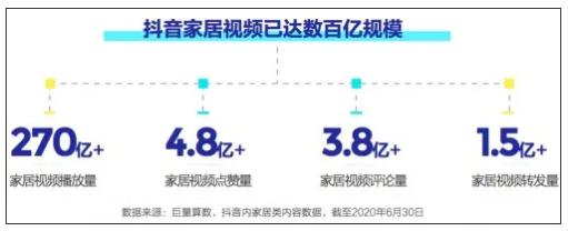 抖音家居视频播放量超过270亿,定制类家居品牌官方账号最火!