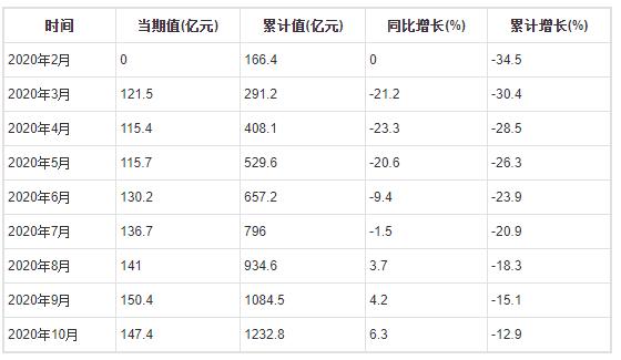 2020年1-10月全国家具制造业出口交货值为1232.8亿元