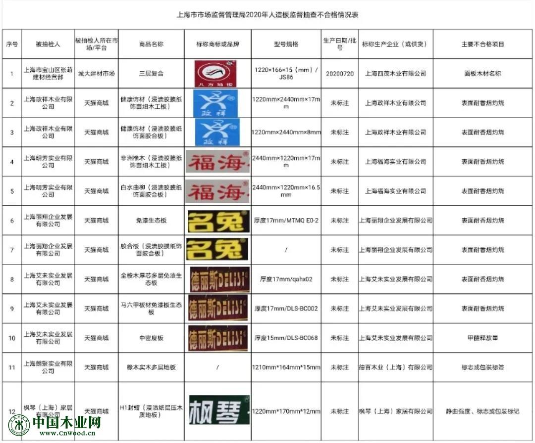 恒行2登录测速地址上海抽查64批次人造板、地板,1批次甲醛释放量不合格