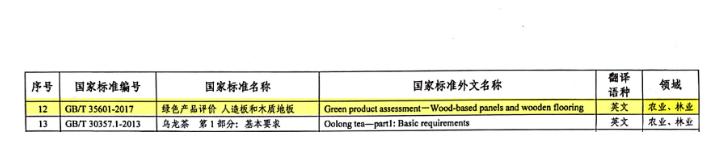 《绿色产品评价 人造板和木质地板》等5项国家标准外文版批准发布