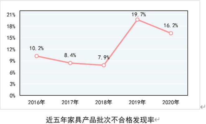 恒行2登录测速地址2020年家具不合格发现率16.2%