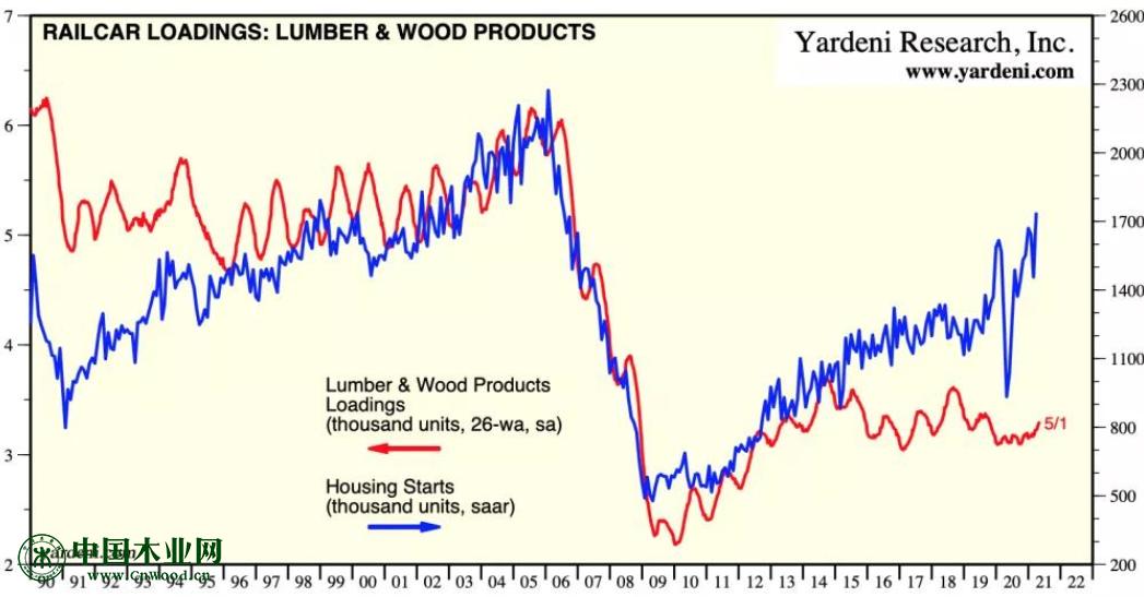 恒行2登录测速地址北美木材涨幅超3倍,市场供需何时能缓解?