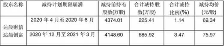 尚品宅配第二、三大股东减持套现8.7亿!