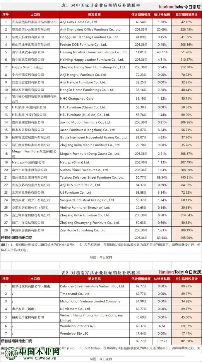 关税暴涨!加拿大向这类中国商品征收295%关税!中国台湾省征收31%反倾销税!