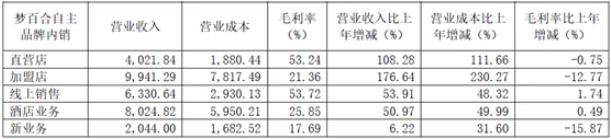 梦百合上半年净利润仅881万,大跌94.3%!