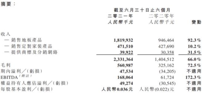 大自然家居营收23.31亿元,实现扭亏为盈!